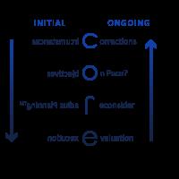 CORE Process™