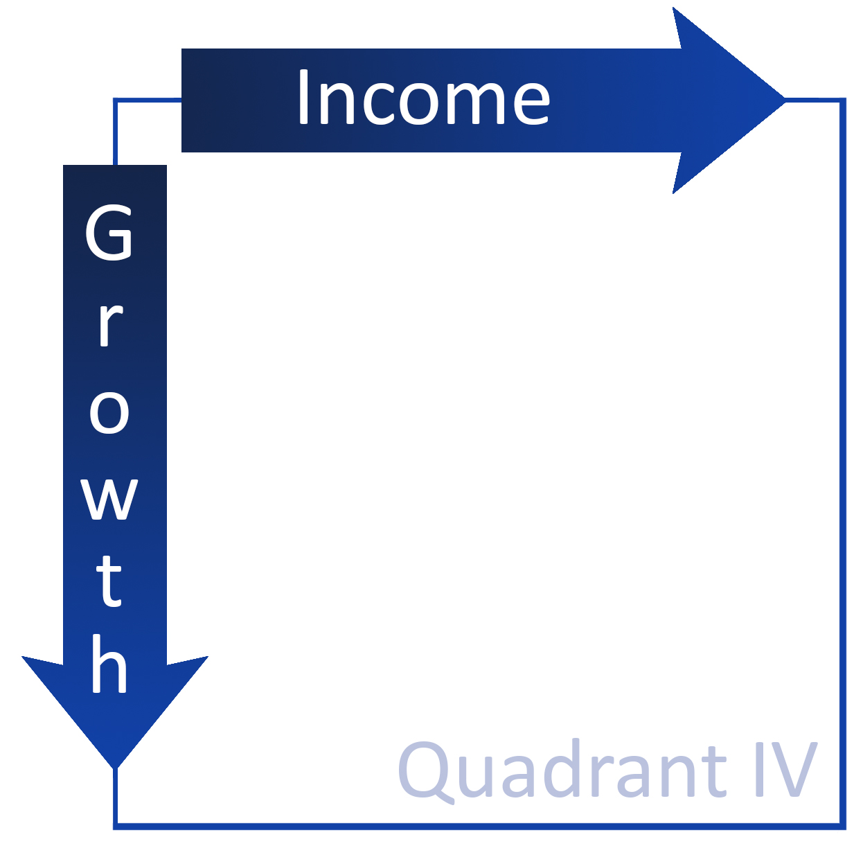 CORE Quadrant 4
